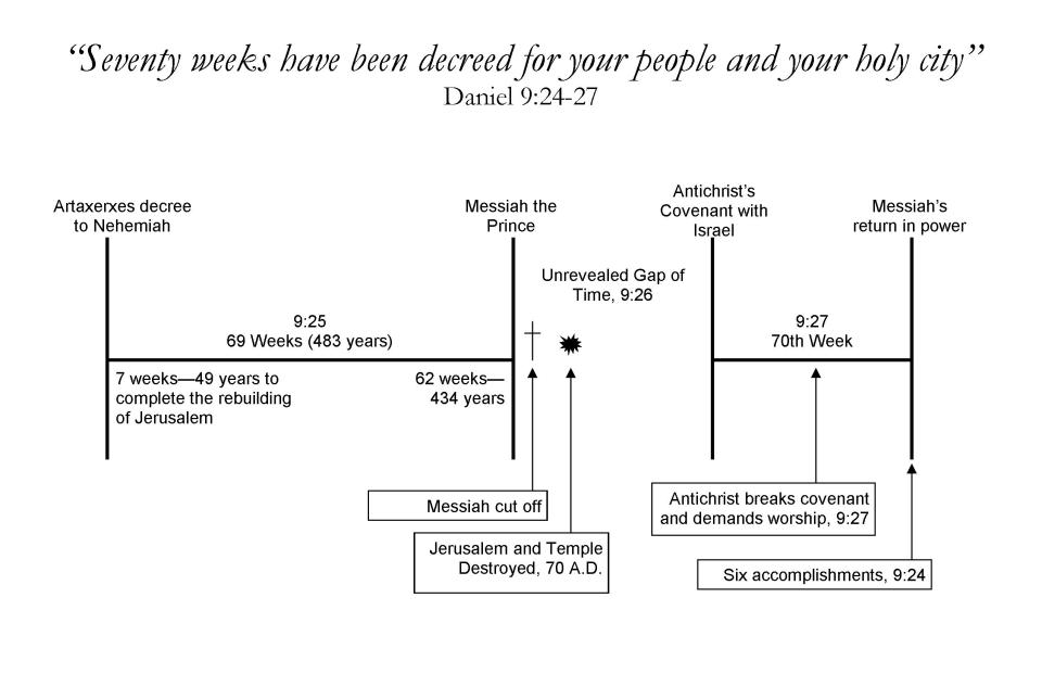 Daniels 70 Weeks Chart